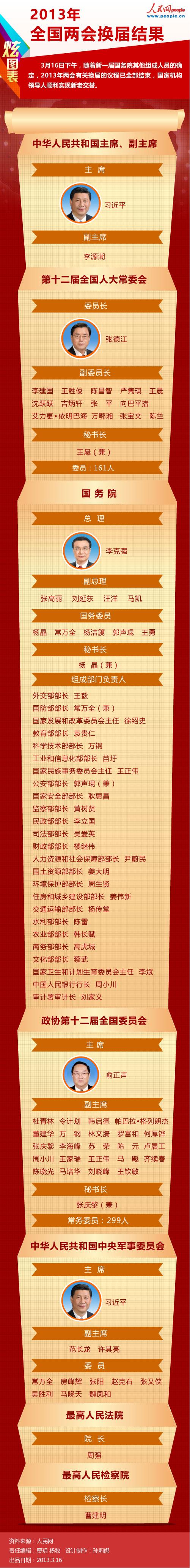 2013年全国两会换届结果 - 江湖如烟 - 江湖独行侠
