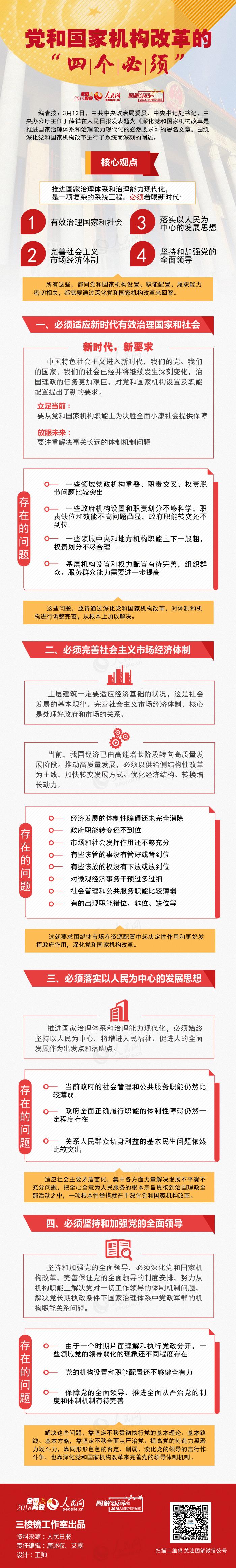 """图解:党和国家机构改革的""""四个必须"""""""