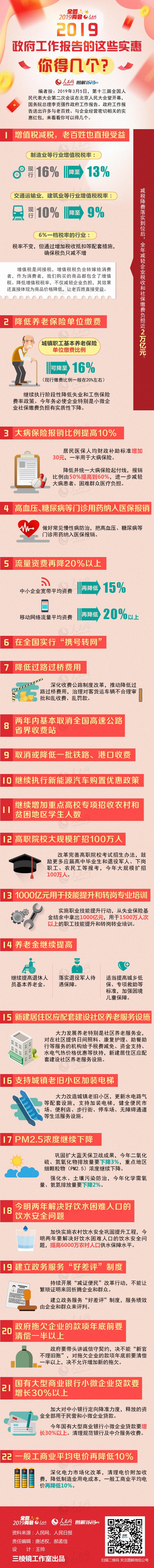 """【学习全国""""两会""""精神】图解:2019政府工作报告的这些实惠,你得几个?"""
